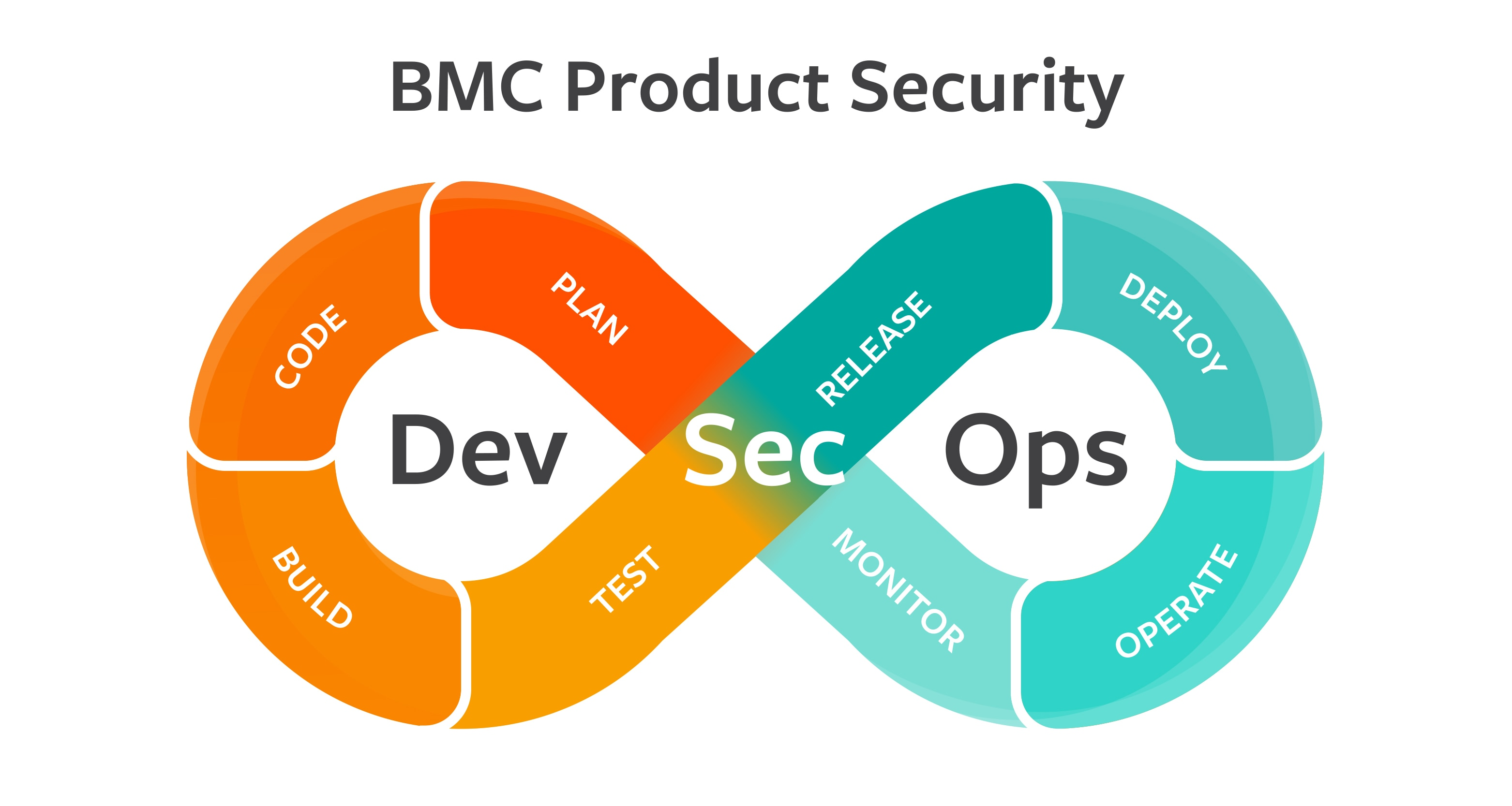 Product Security - BMC Software