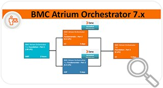 Learning Path for Atrium Orchestrator 7.x