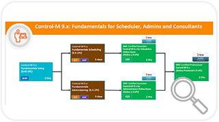 Control-M Training - BMC Software