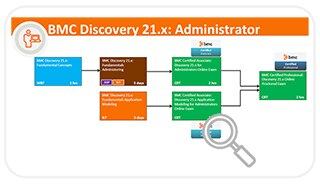 Learning Path for Discovery(Admin)