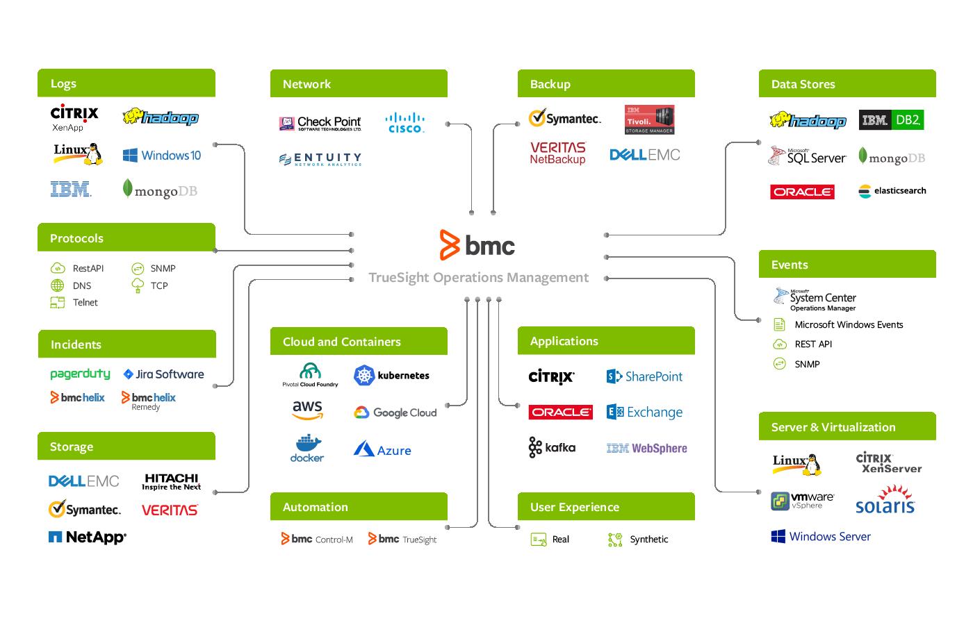 TrueSight Operations Management Integrations - BMC Software