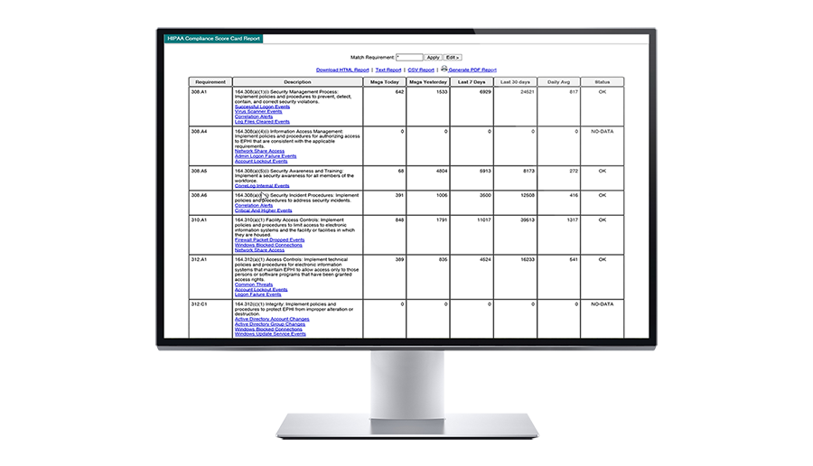 Out-of-box scorecard for HIPAA by compliance req. number